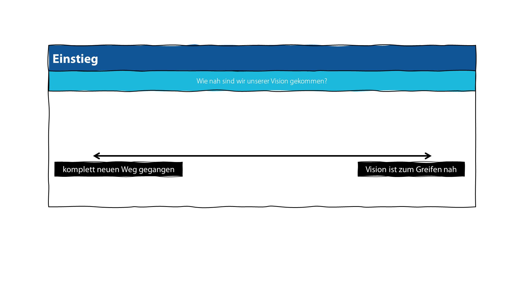 """Schritt 1: Zum Einstieg des Projektabschlussmeetings verwenden LoDiLe eine einfache Punktabfrage. Zum Beispiel: """"Wie nah sind wir unserer Vision gekommen?"""""""