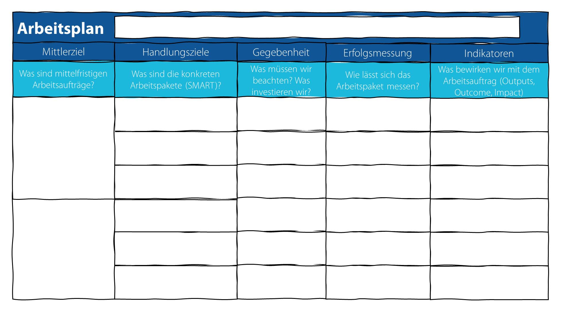 Schritt 6: Im nächsten Schritt erarbeitet der LoDiLe mit den Beteiligten einen konkreten Fahrplan. Der LoDiLe achtet auf die Indikatoren und die Priorisierung der Aufgaben.