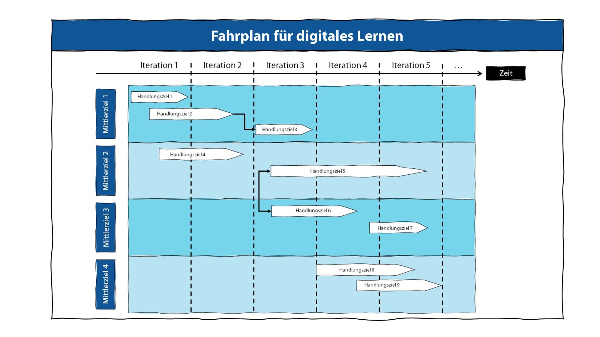 """Schritt 8: Zum fachlichen Abschluss stellt der LoDiLe das Artefakt """"Fahrplan für digitales Lernen"""" vor."""