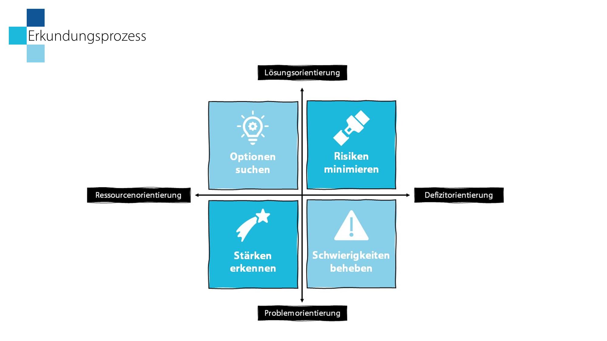 Schritt 2: Es wird das betriebliche Lernsystem betrachtet. Hierzu erklärt der LoDiLe zunächst die Vorgehensweise.