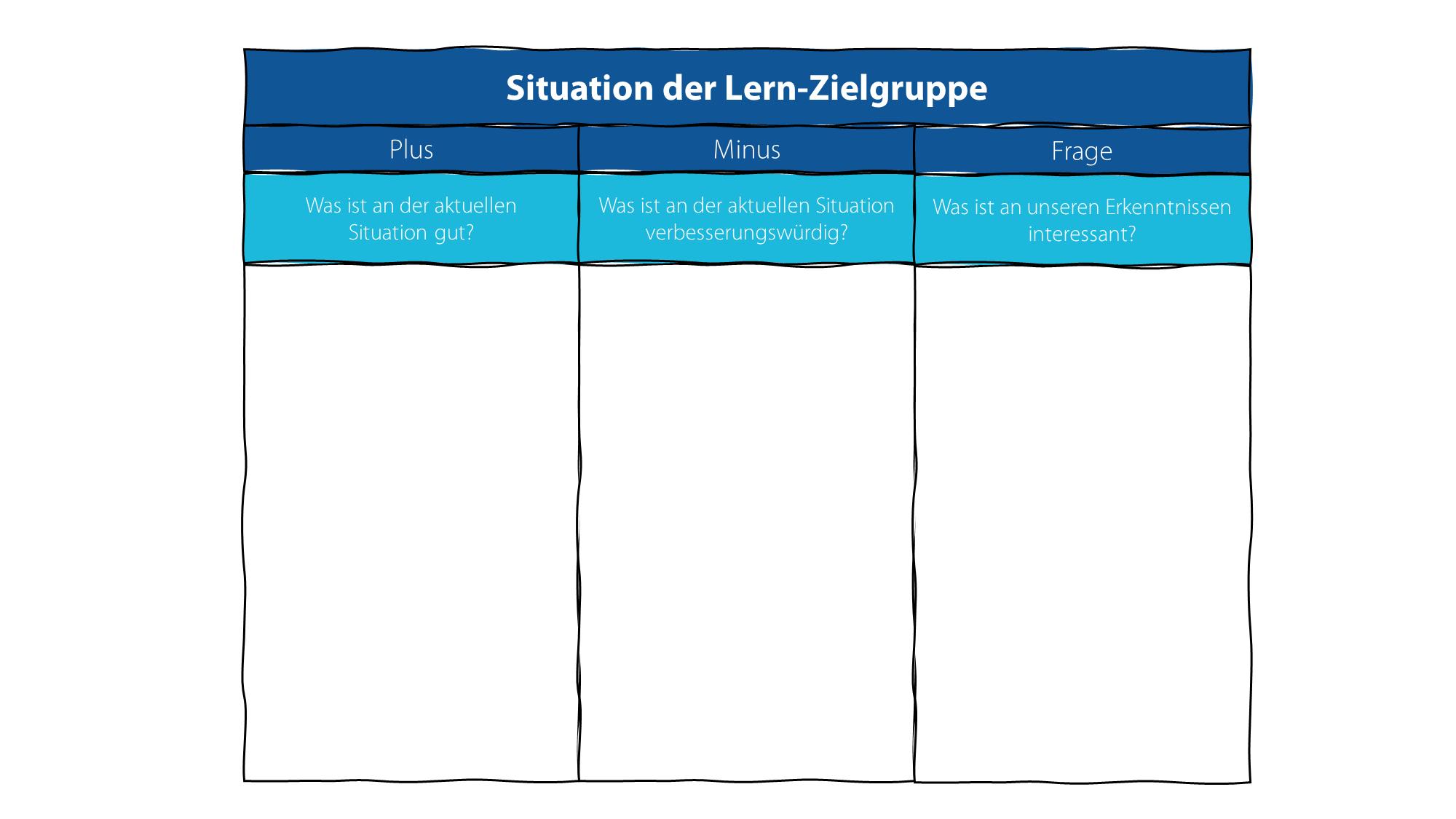 Schritt 2: Zum Einstieg wird die aktuelle Situation betrachtet und nach positiven und negativen Aspekten gefragt.
