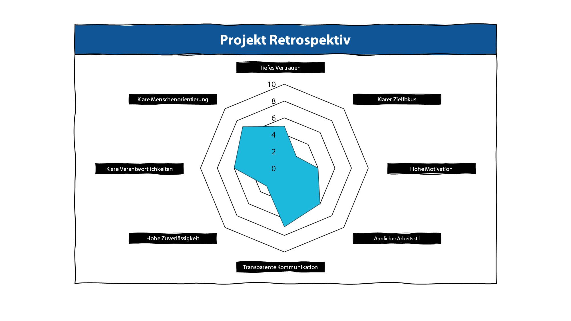 Schritt 4: Daraufhin sollte die Teamarbeit reflektiert werden, um die Teamentwicklung und die individuellen Lernprozesse zu begreifen.